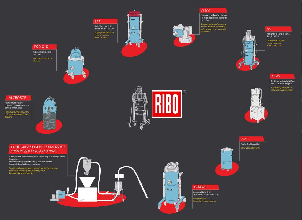 Ribo-Aspiratori industriali