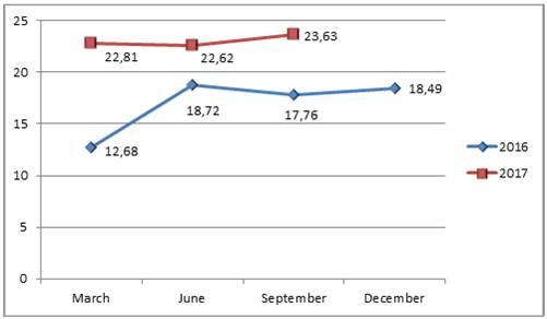 Milltech export 2016-2017